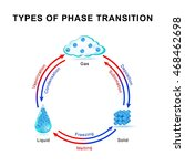 Types Of Phase Transition....