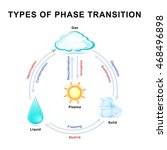 Phase Transitions. This Diagra...