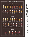 beer types. a visual guide to...   Shutterstock .eps vector #471475373