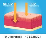 uv protection and ultraviolet...   Shutterstock .eps vector #471638324