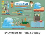 infographics. detail of danger... | Shutterstock .eps vector #481664089