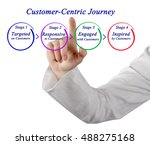Small photo of Customer-Centric Journey