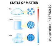 states of matter. phase or... | Shutterstock . vector #489782680