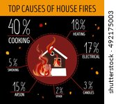 Top Causes Of House Fires....