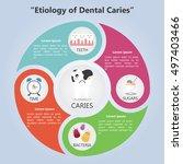 etiology of dental caries....   Shutterstock .eps vector #497403466