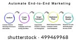 automate end to end marketing  | Shutterstock . vector #499469968