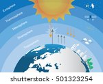 the main layers atmosphere of... | Shutterstock .eps vector #501323254