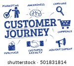 customer journey. chart with... | Shutterstock .eps vector #501831814