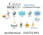 waste water treatment is a... | Shutterstock .eps vector #510721393