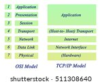 osi reference model and tcp ip... | Shutterstock . vector #511308640