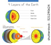 a diagram of the layers of... | Shutterstock .eps vector #521290624