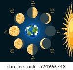 Basic Moon Phases Diagram....