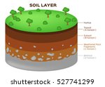 earth structure soil layers... | Shutterstock .eps vector #527741299