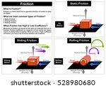 vector friction force physics... | Shutterstock .eps vector #528980680