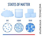 fundamentals states of matter...