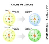 anions and cations for example... | Shutterstock . vector #532639444