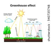 greenhouse effect. diagram... | Shutterstock . vector #540735748