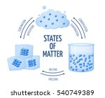 different states of matter... | Shutterstock .eps vector #540749389