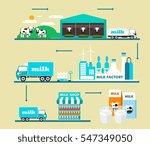 milk supply chain infographic... | Shutterstock .eps vector #547349050