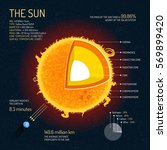 the sun detailed structure with ...   Shutterstock . vector #569899420