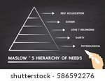 maslow's hierarchy of needs. | Shutterstock .eps vector #586592276