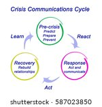 crisis communications cycle   | Shutterstock . vector #587023850