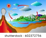 carbon cycle and sulfur cycle... | Shutterstock .eps vector #602372756
