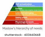 maslow's hierarchy of needs  a...