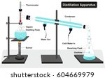 distillation apparatus diagram... | Shutterstock .eps vector #604669979