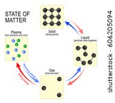 Fundamental States Of Matter...