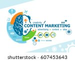 Content Marketing Related Word...