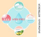water cycle information graphic ... | Shutterstock .eps vector #607863614