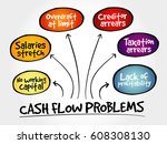 cash flow problems  strategy... | Shutterstock . vector #608308130