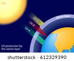 ozone layer. uv c is entirely... | Shutterstock . vector #612329390
