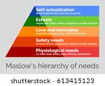 maslow's hierarchy of needs  a... | Shutterstock .eps vector #613415123