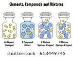 different between elements... | Shutterstock .eps vector #613449743