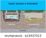 septic system and drainfield... | Shutterstock .eps vector #613537313