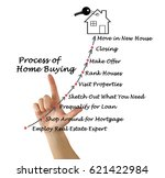 the process of home buying | Shutterstock . vector #621422984