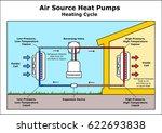 air source heat pumps heating