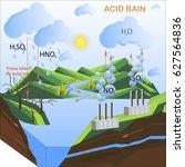 scheme of the acid rain  flats... | Shutterstock .eps vector #627564836