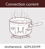 diagram illustrating how heat... | Shutterstock .eps vector #629110199
