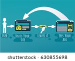 retargeting process. vector... | Shutterstock .eps vector #630855698
