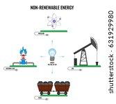 Non Renewable Energy Types...