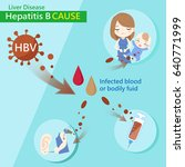 liver and hepatitis b cause...   Shutterstock .eps vector #640771999
