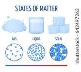 fundamentals states of matter... | Shutterstock . vector #642497263