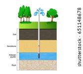 artesian aquifer. a cut of soil ... | Shutterstock .eps vector #651148678