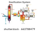 gasification is a process that... | Shutterstock .eps vector #663788479