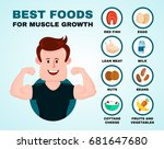 best foods for muscle growth... | Shutterstock .eps vector #681647680