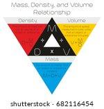 mass density and volume... | Shutterstock .eps vector #682116454