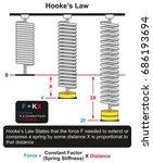 hooke s law infographic diagram ... | Shutterstock .eps vector #686193694